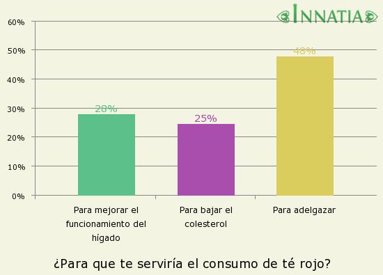 Gráfico de la encuesta: ¿Para que te serviría el consumo de té rojo?