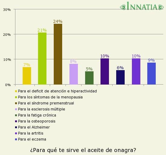 Gráfico de la encuesta: ¿Para qué te sirve el aceite de onagra?