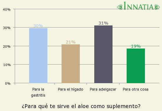Gráfico de la encuesta: ¿Para qué te sirve el aloe como suplemento?