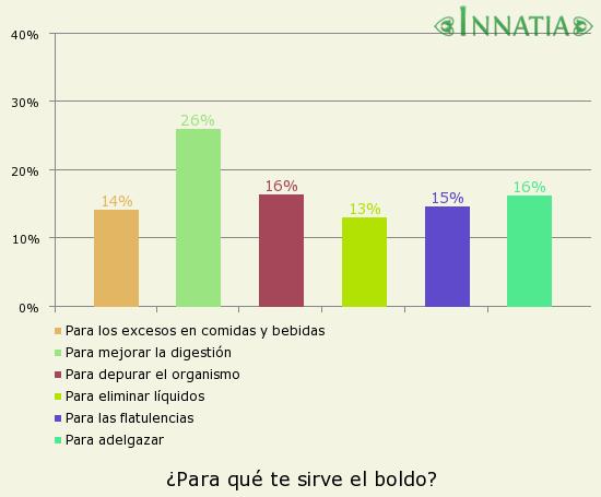 Gráfico de la encuesta: ¿Para qué te sirve el boldo?