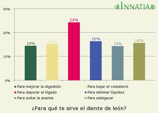 Gráfico de la encuesta: ¿Para qué te sirve el diente de león?