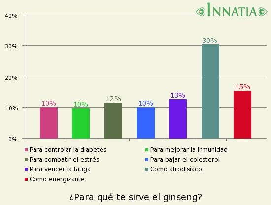 Gráfico de la encuesta: ¿Para qué te sirve el ginseng?