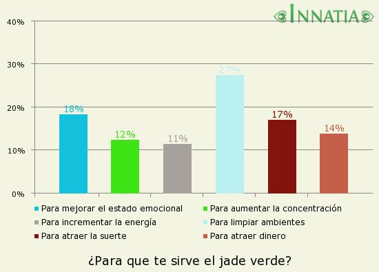 Gráfico de la encuesta: ¿Para que te sirve el jade verde?