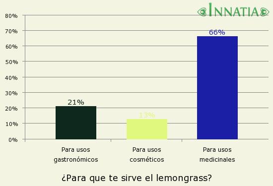 Gráfico de la encuesta: ¿Para que te sirve el lemongrass?