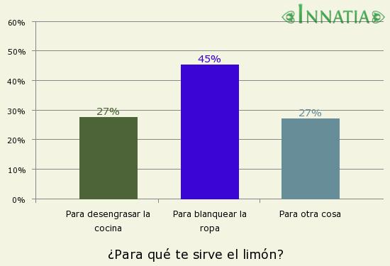 Gráfico de la encuesta: ¿Para qué te sirve el limón?