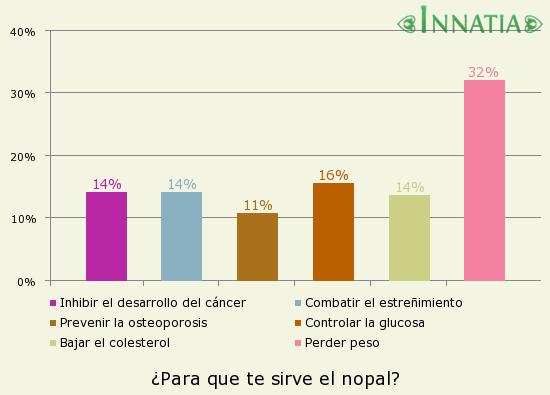 Gráfico de la encuesta: ¿Para que te sirve el nopal?