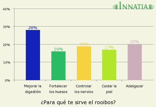 Gráfico de la encuesta: ¿Para qué te sirve el rooibos?