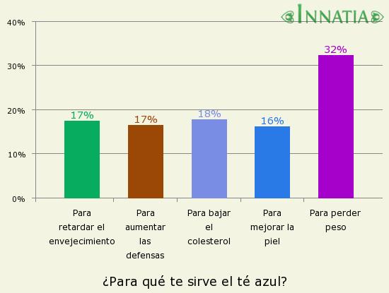 Gráfico de la encuesta: ¿Para qué te sirve el té azul?