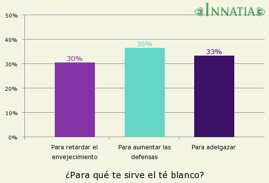 Gráfico de la encuesta: ¿Para qué te sirve el té blanco?