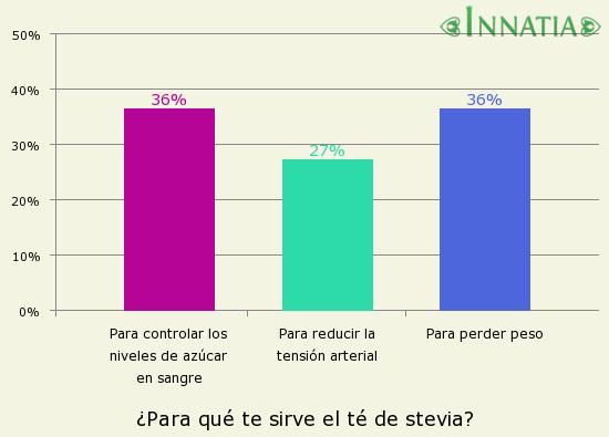 Gráfico de la encuesta: ¿Para qué te sirve el té de stevia?