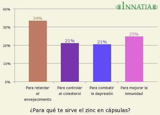 Gráfico de la encuesta: ¿Para qué te sirve el zinc en cápsulas?