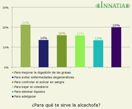 Gráfico de la encuesta: ¿Para qué te sirve la alcachofa?