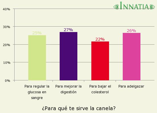 Gráfico de la encuesta: ¿Para qué te sirve la canela?