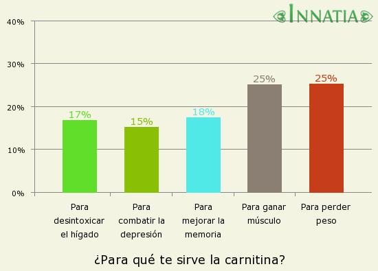 Gráfico de la encuesta: ¿Para qué te sirve la carnitina?
