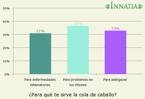 Gráfico de la encuesta: ¿Para qué te sirve la cola de caballo?