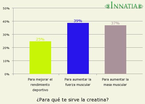 Gráfico de la encuesta: ¿Para qué te sirve la creatina?