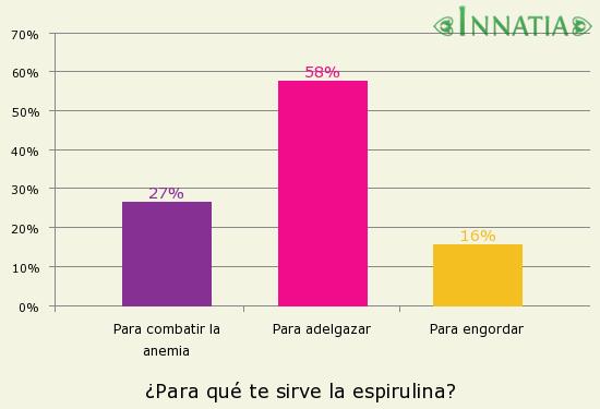 Gráfico de la encuesta: ¿Para qué te sirve la espirulina?