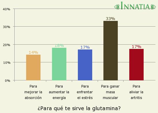 Gráfico de la encuesta: ¿Para qué te sirve la glutamina?