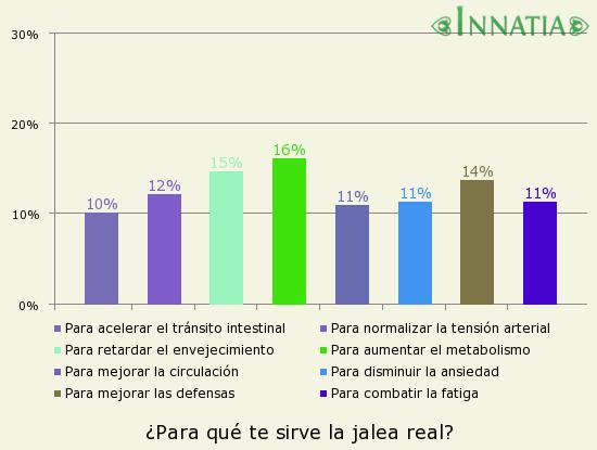 Gráfico de la encuesta: ¿Para qué te sirve la jalea real?
