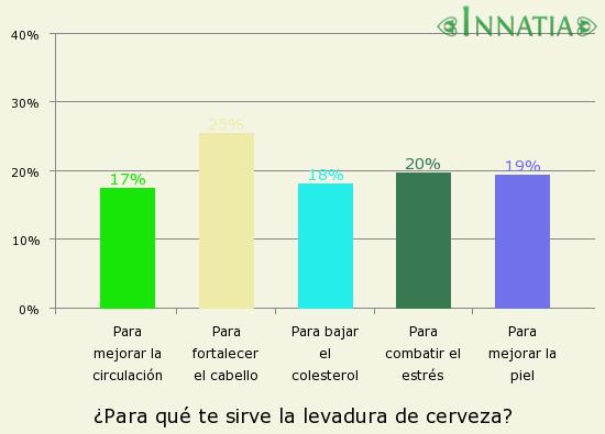 Gráfico de la encuesta: ¿Para qué te sirve la levadura de cerveza?