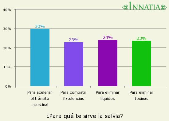 Gráfico de la encuesta: ¿Para qué te sirve la salvia?