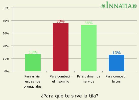 Gráfico de la encuesta: ¿Para qué te sirve la tila?