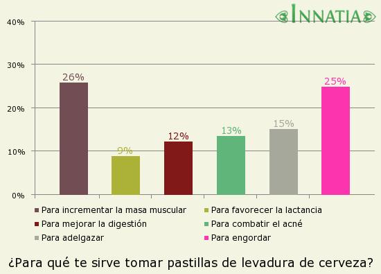 Gráfico de la encuesta: ¿Para qué te sirve tomar pastillas de levadura de cerveza?