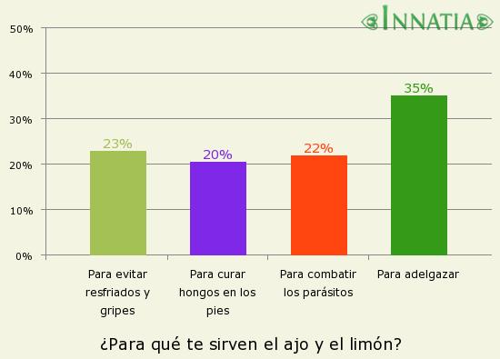Gráfico de la encuesta: ¿Para qué te sirven el ajo y el limón?