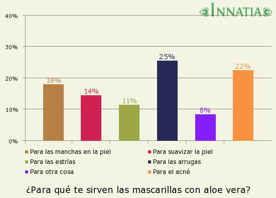 Gráfico de la encuesta: ¿Para qué te sirven las mascarillas con aloe vera?