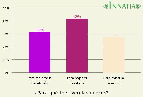 Gráfico de la encuesta: ¿Para qué te sirven las nueces?