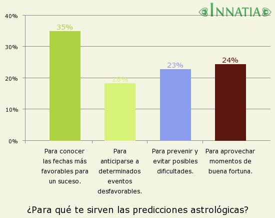 Gráfico de la encuesta: ¿Para qué te sirven las predicciones astrológicas?