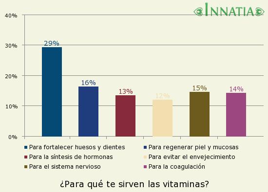 Gráfico de la encuesta: ¿Para qué te sirven las vitaminas?