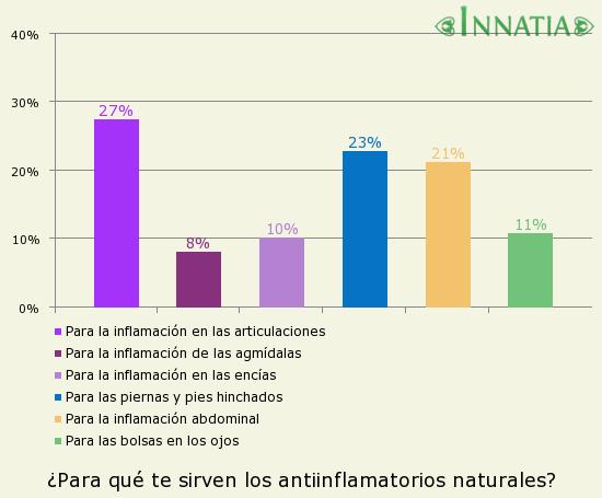 Gráfico de la encuesta: ¿Para qué te sirven los antiinflamatorios naturales?