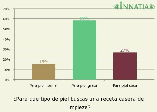 Gráfico de la encuesta: ¿Para que tipo de piel buscas una receta casera de limpieza?