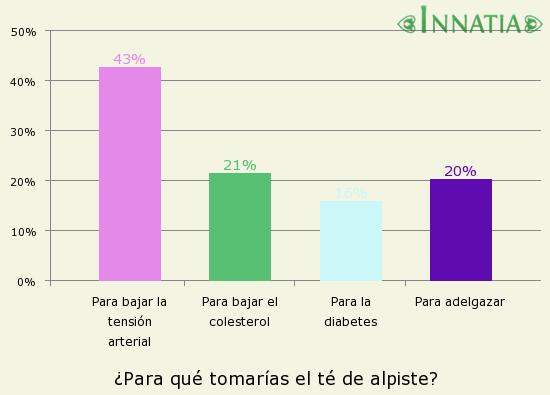 Gráfico de la encuesta: ¿Para qué tomarías el té de alpiste?