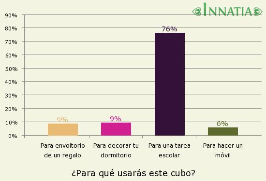 Gráfico de la encuesta: ¿Para qué usarás este cubo?
