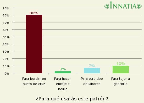 Gráfico de la encuesta: ¿Para qué usarás este patrón?