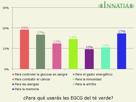 Gráfico de la encuesta: ¿Para qué usarás las EGCG del té verde?