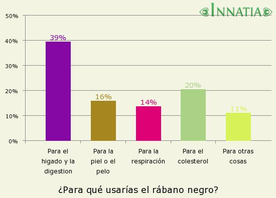 Gráfico de la encuesta: ¿Para qué usarías el rábano negro?