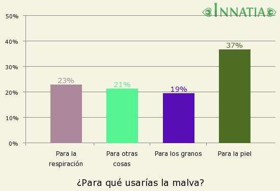 Gráfico de la encuesta: ¿Para qué usarías la malva?