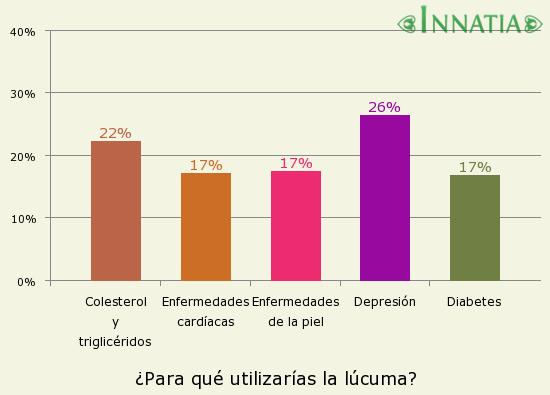 Gráfico de la encuesta: ¿Para qué utilizarías la lúcuma?