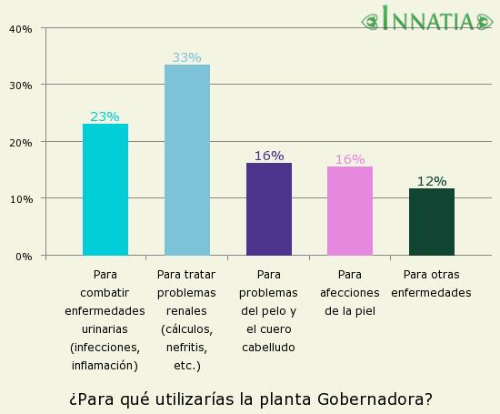 Gráfico de la encuesta: ¿Para qué utilizarías la planta Gobernadora?