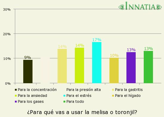 Gráfico de la encuesta: ¿Para qué vas a usar la melisa o toronjil?