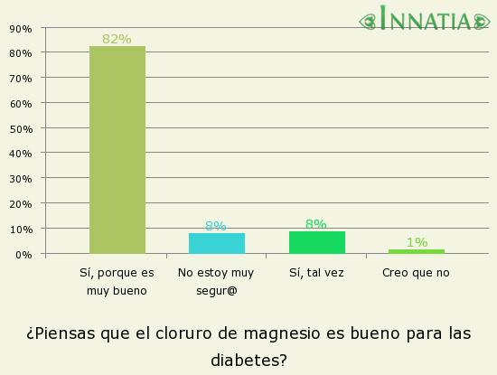 Gráfico de la encuesta: ¿Piensas que el cloruro de magnesio es bueno para las diabetes?