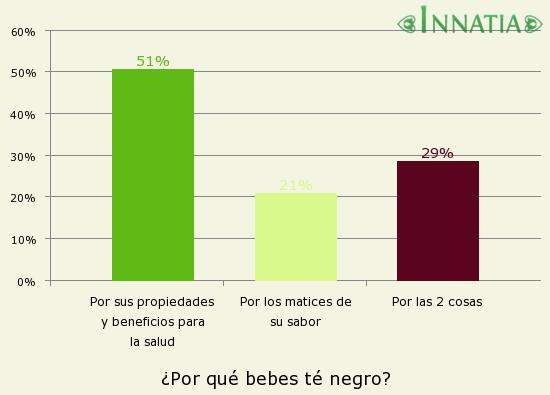 Gráfico de la encuesta: ¿Por qué bebes té negro?