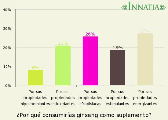 Gráfico de la encuesta: ¿Por qué consumirías ginseng como suplemento?