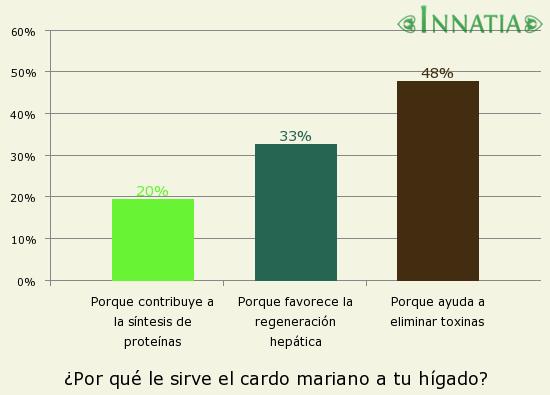 Gráfico de la encuesta: ¿Por qué le sirve el cardo mariano a tu hígado?