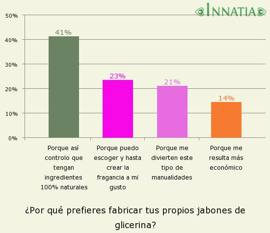 Gráfico de la encuesta: ¿Por qué prefieres fabricar tus propios jabones de glicerina?