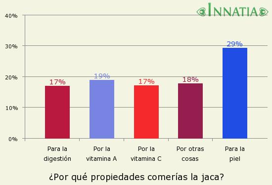 Gráfico de la encuesta: ¿Por qué propiedades comerías la jaca?