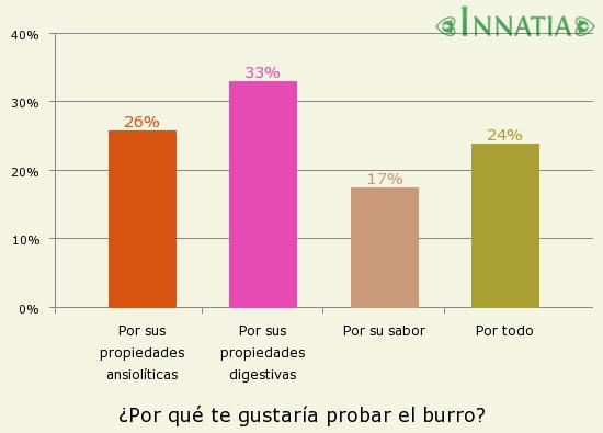 Gráfico de la encuesta: ¿Por qué te gustaría probar el burro?